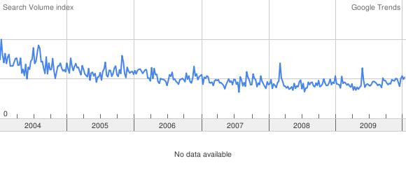 Google Trends о «Lucid dreaming»